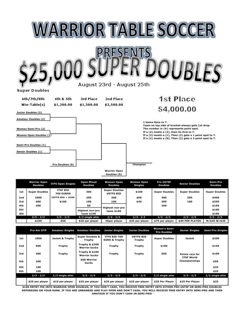 25K Super Doubles at Runaway Bay Texas